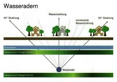 Schematische Darstellung von Wasseradern, die durch ein Haus gehen