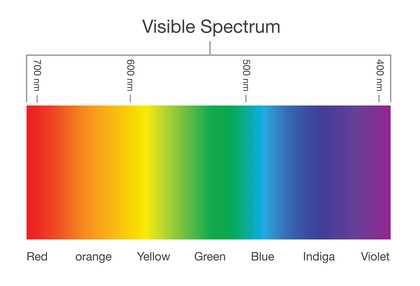 Man sieht den sichtbaren Bereich des elektro-magnetischen Spektrums - von rot bis violett