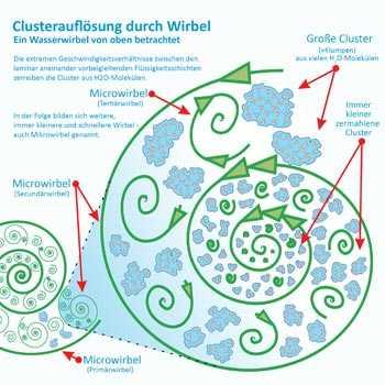 Auflösung von Wassercluster durch Verwirbelung