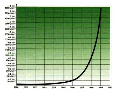 Exponentielle Zunahme von Mikrowellenstrahlung in den Jahren 2000-2010